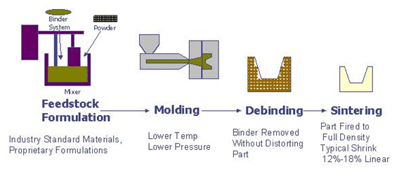 ceramic molding diagram