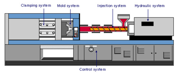 ceramic injection modeling machine